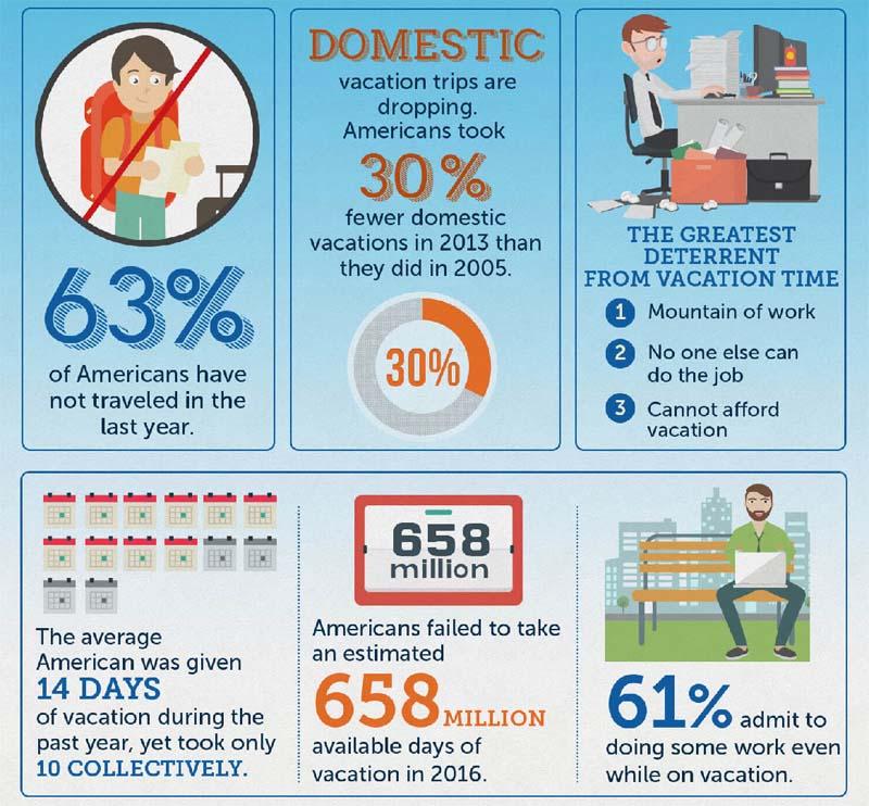 American vacation statistics